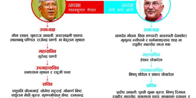 uml-Oli Nepal Pyanel